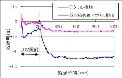 UV硬化アクリル樹脂と低収縮アクリル樹脂の比較